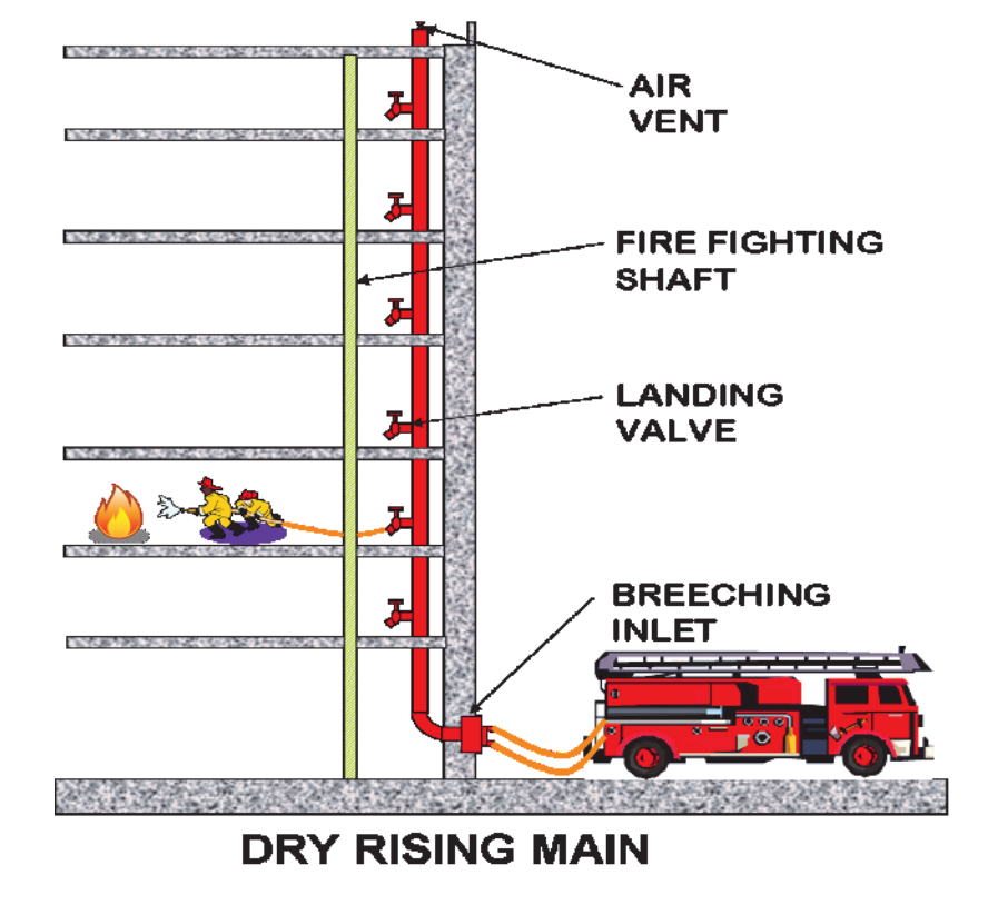 What Is A Dry Riser Ultrasafe Fire Suppression